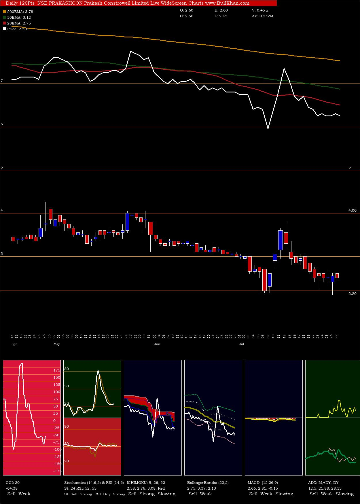 Prakash Constrowell Limited charts and indicators