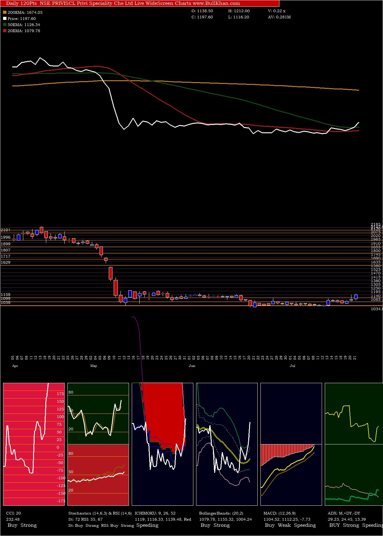 Privi Speciality charts and indicators