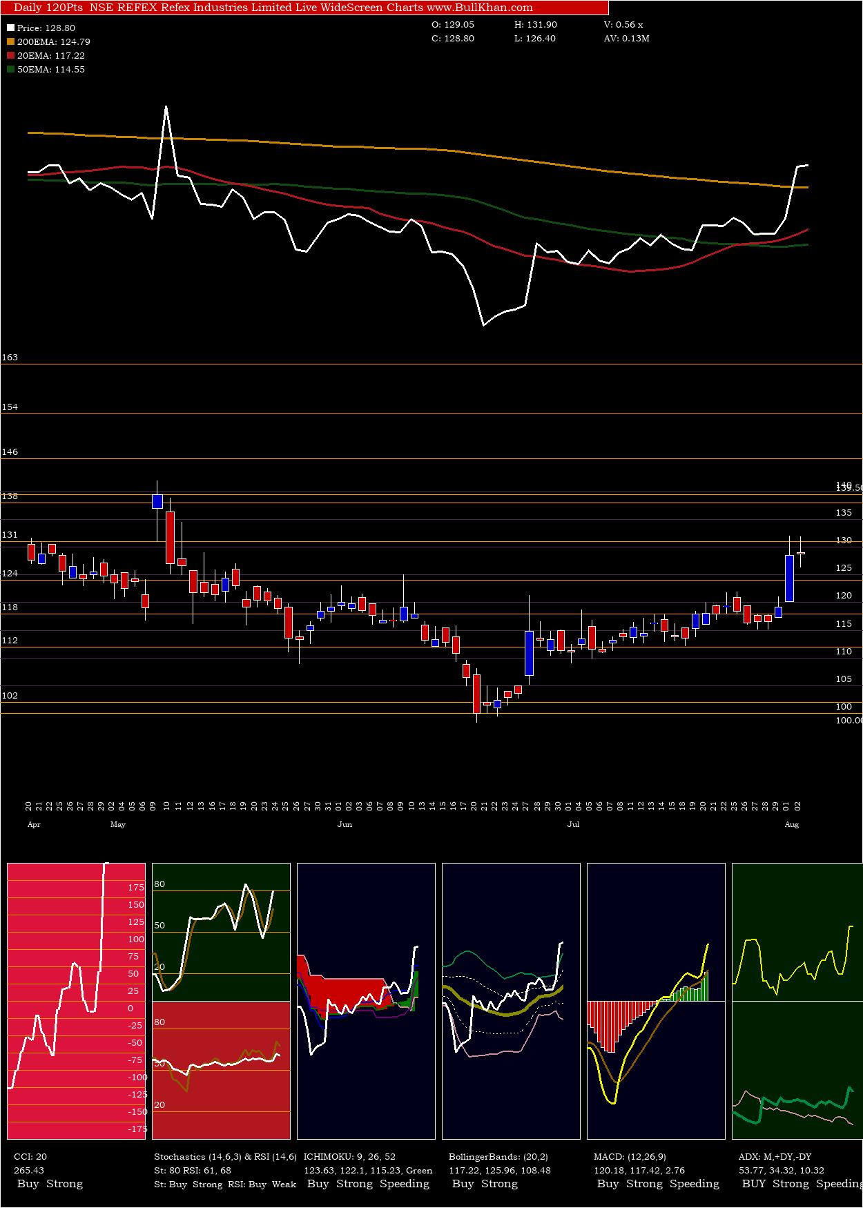 Refex Industries charts and indicators