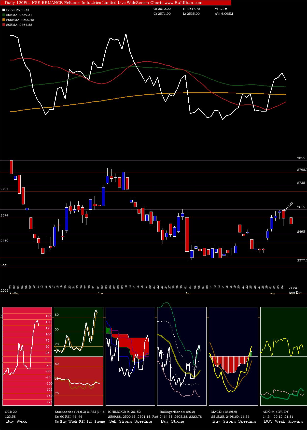 Reliance Industries charts and indicators