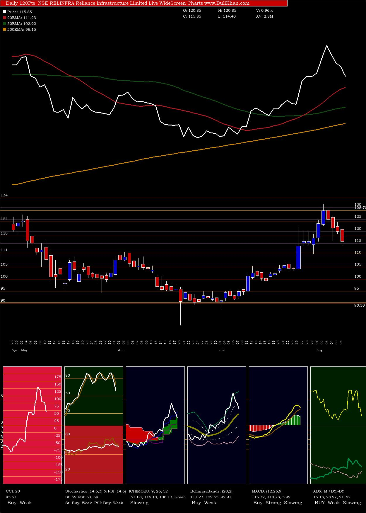 Reliance Infrastructure Limited charts and indicators