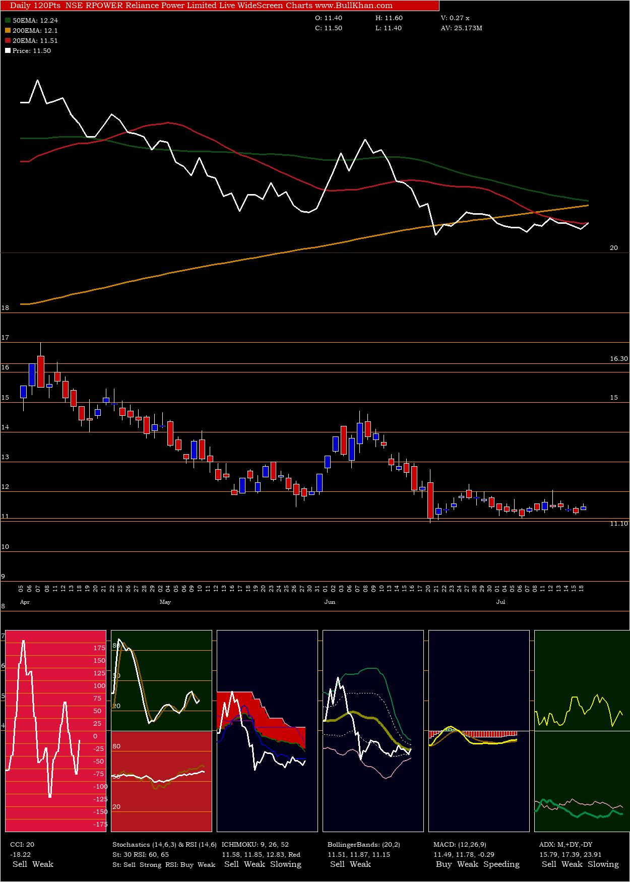 Reliance Power Limited charts and indicators