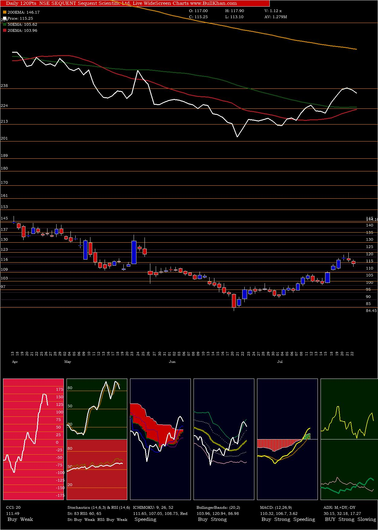 Sequent Scientific charts and indicators