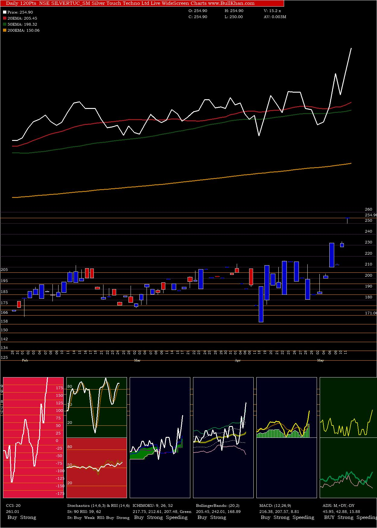 Silver Touch charts and indicators