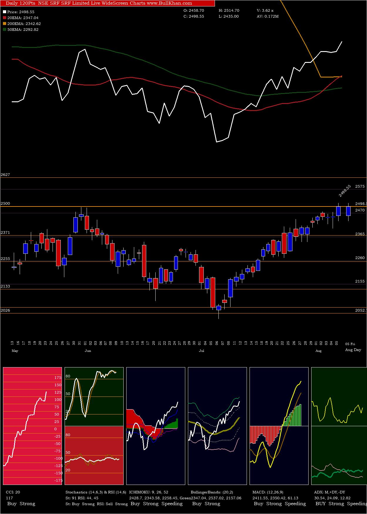 SRF Limited charts and indicators