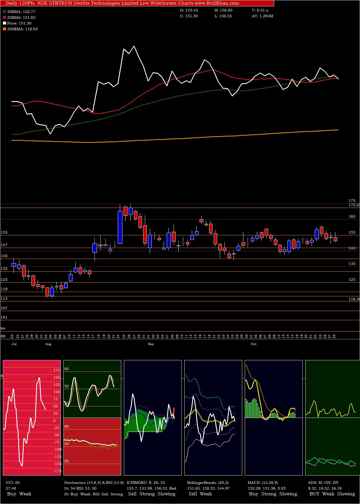 Sterlite Technologies Limited charts and indicators