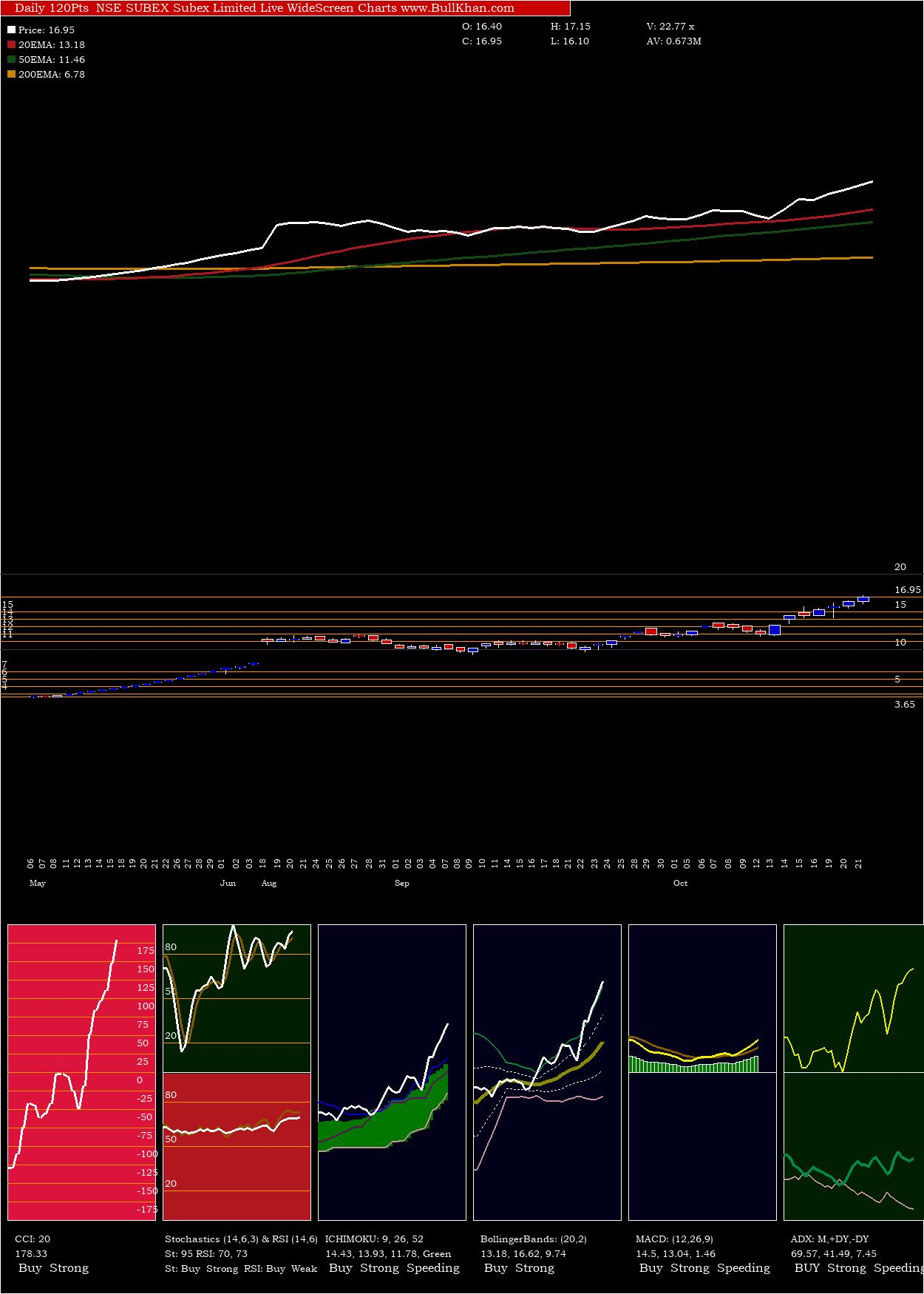 Subex Limited charts and indicators