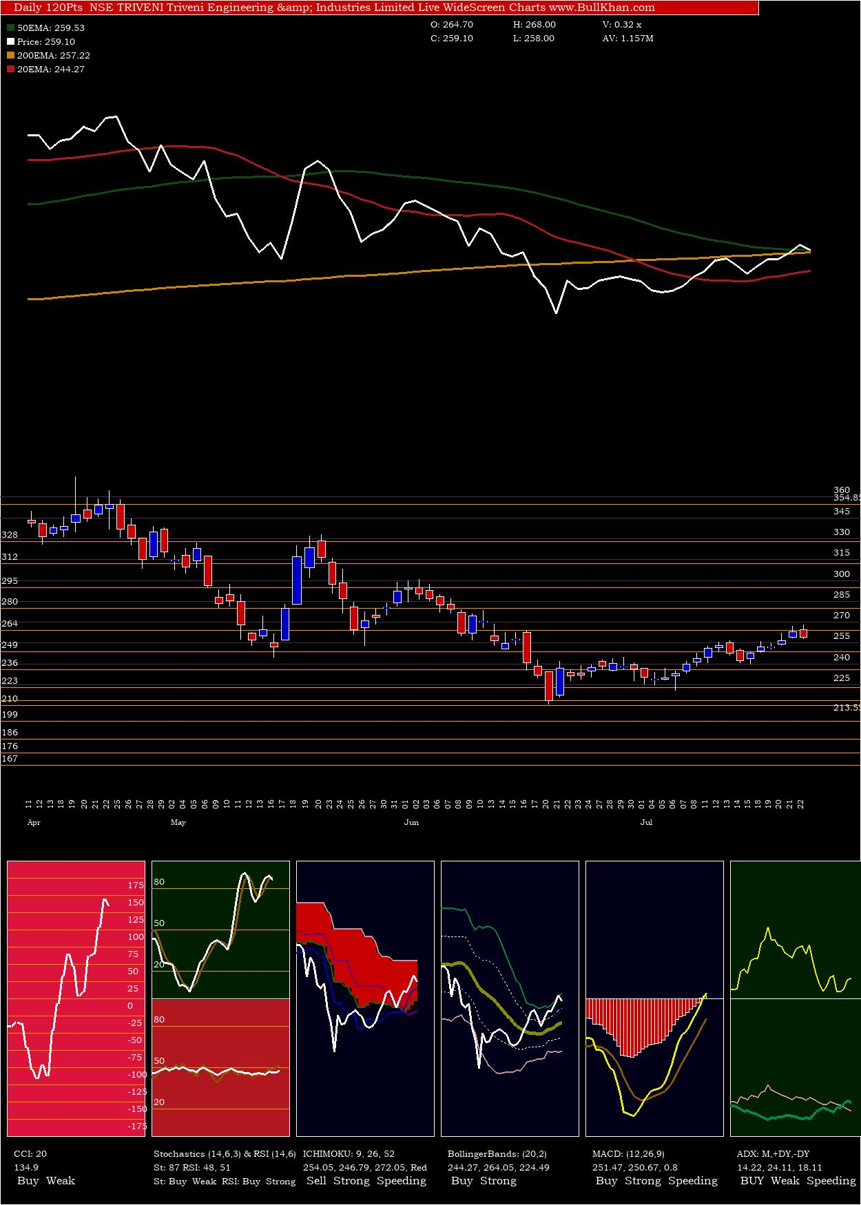 Triveni Engineering & Industries Limited charts and indicators