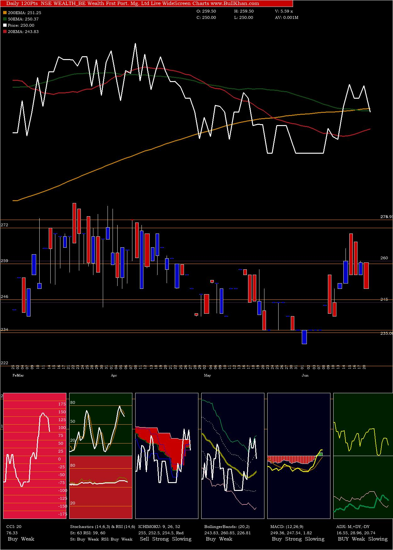 Wealth Frst charts and indicators