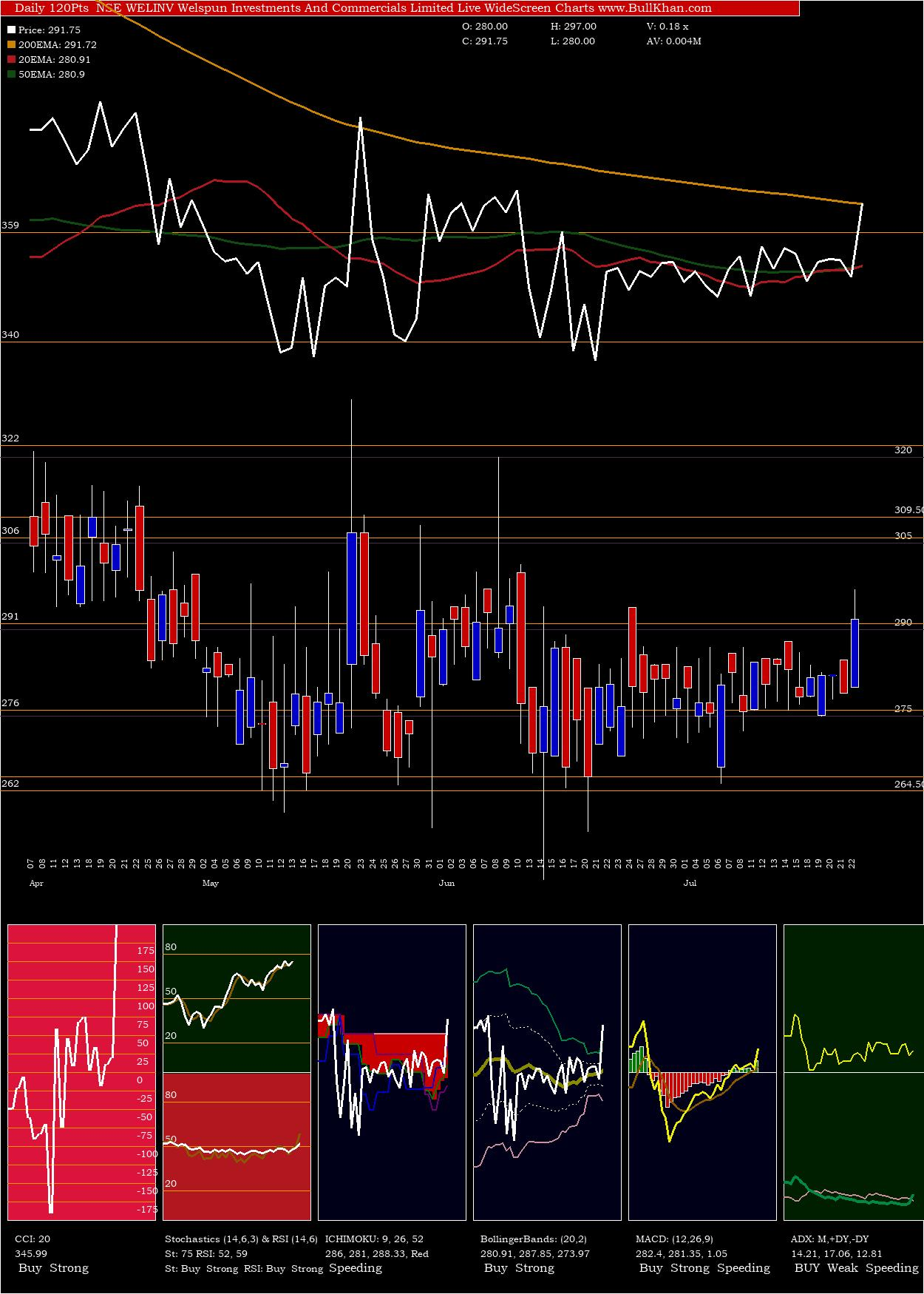 Welspun Investments charts and indicators