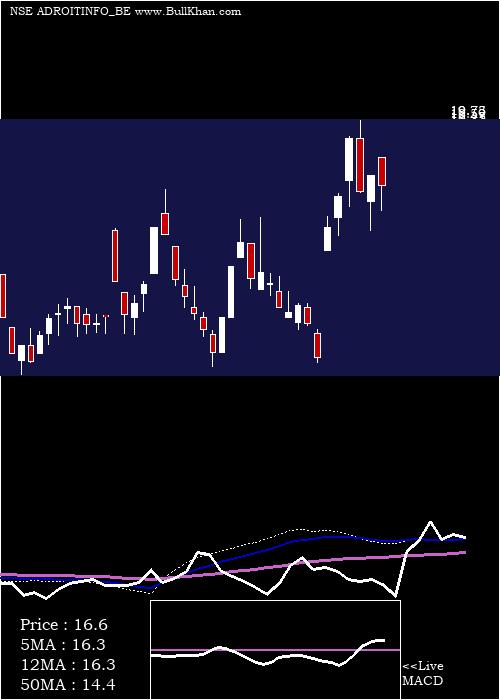 Adroit Infotech weekly charts