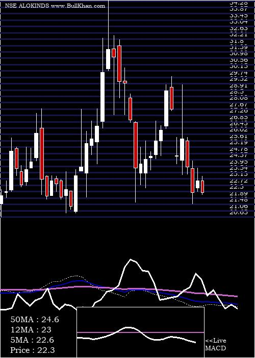 Alok Industries weekly charts