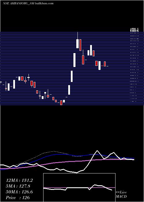 Ambani Organics weekly charts