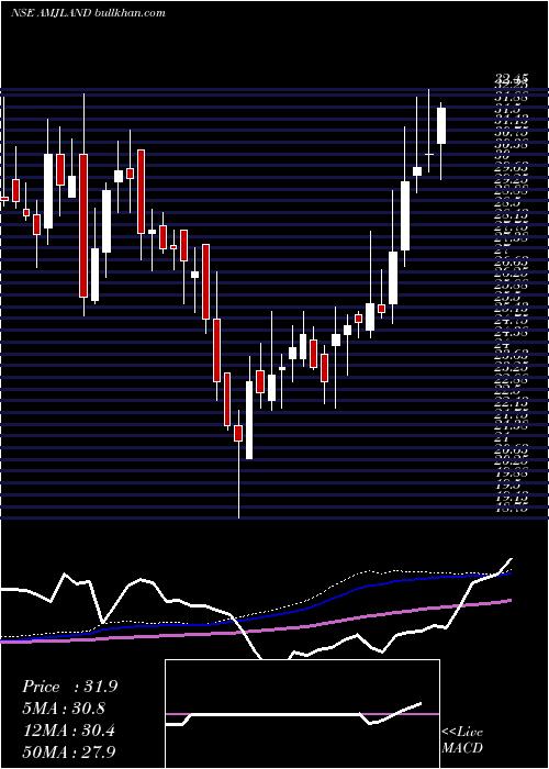 Amj Land weekly charts