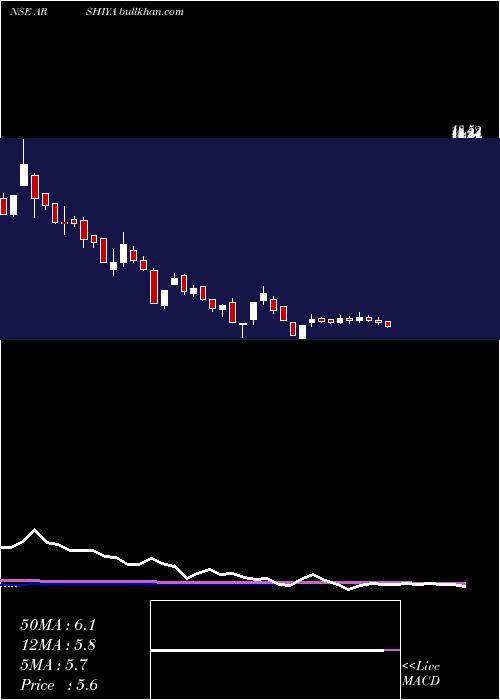 Arshiya weekly charts