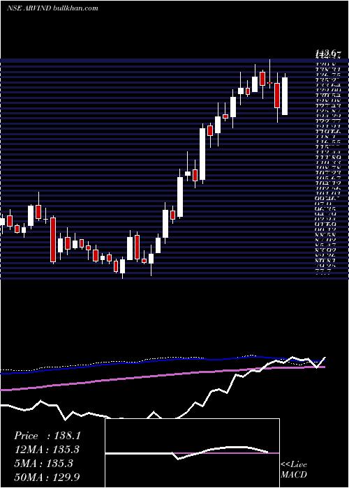 Arvind weekly charts