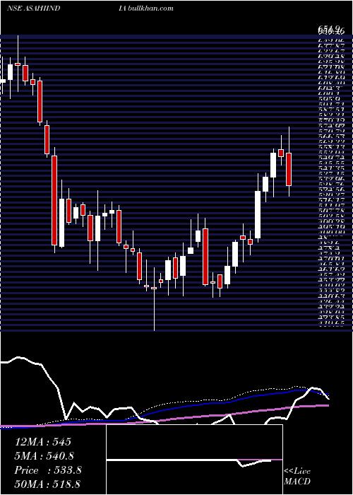 Asahi India weekly charts