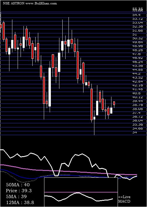 Astron Paper weekly charts