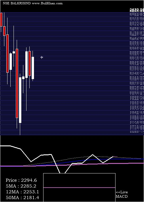 Balkrishna Industries monthly charts