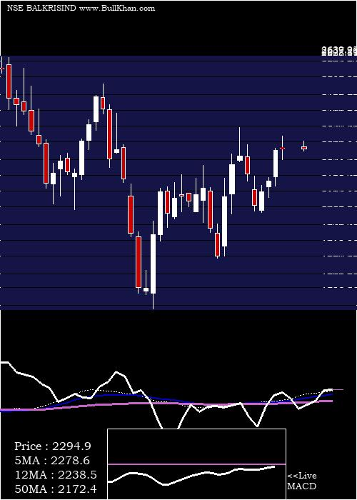 Balkrishna Industries weekly charts