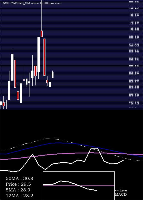 Cadsys India monthly charts