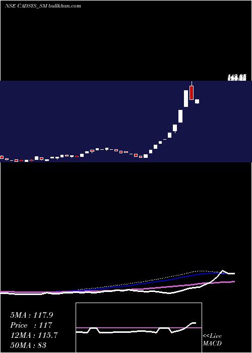 Cadsys India weekly charts