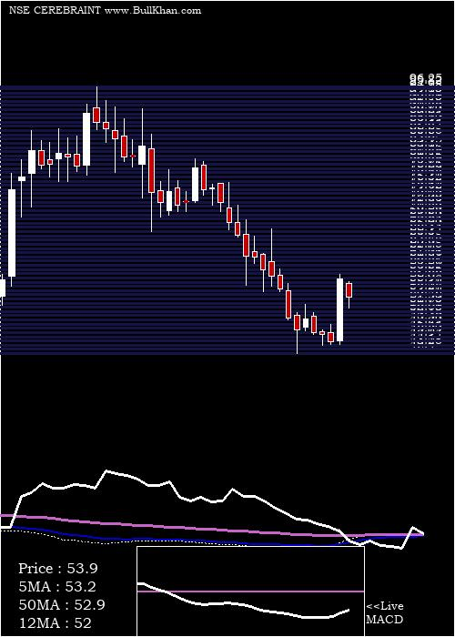 Cerebra Integrated weekly charts