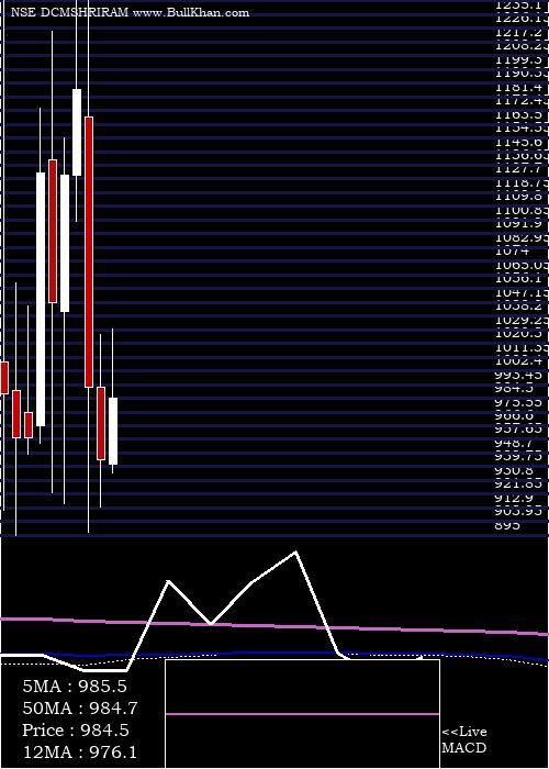 Dcm Shriram monthly charts