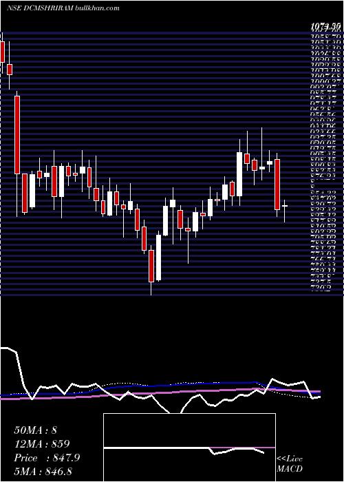 Dcm Shriram weekly charts