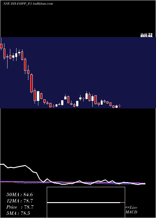 Dhani Rs weekly charts