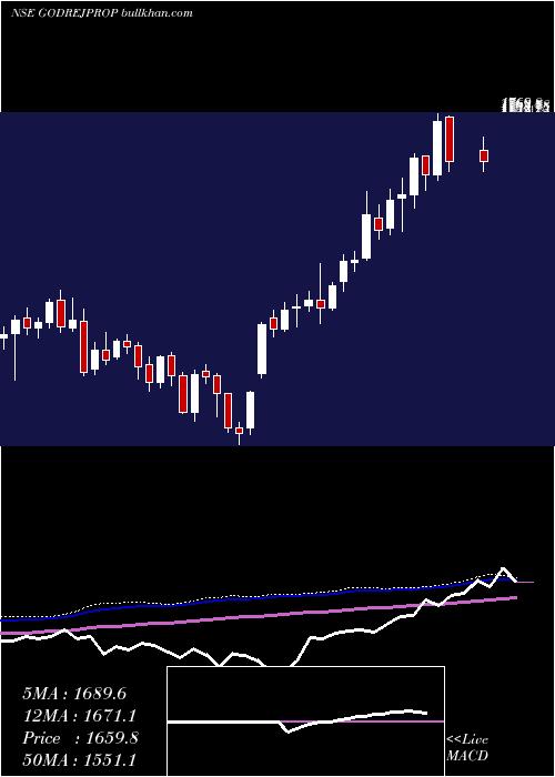 Godrej Properties weekly charts