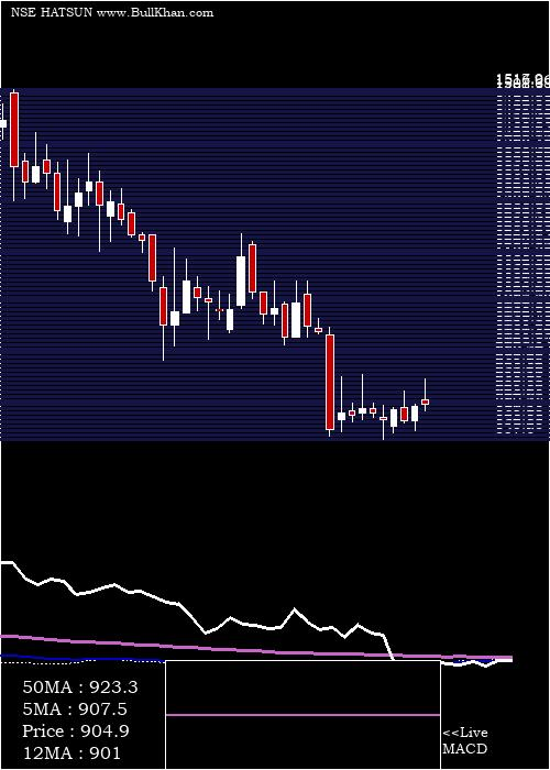 Hatsun Agro weekly charts