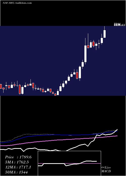 Heg weekly charts