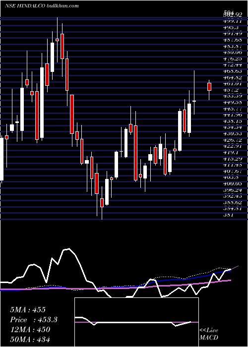 Hindalco Industries weekly charts