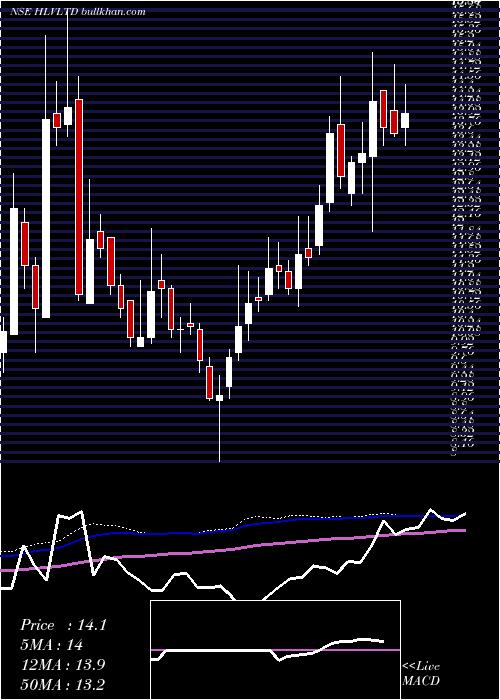 Hlv weekly charts