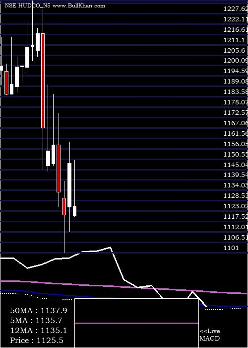 7 51 monthly charts