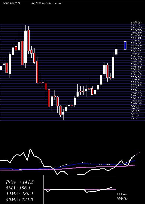Indiabulls Housing weekly charts