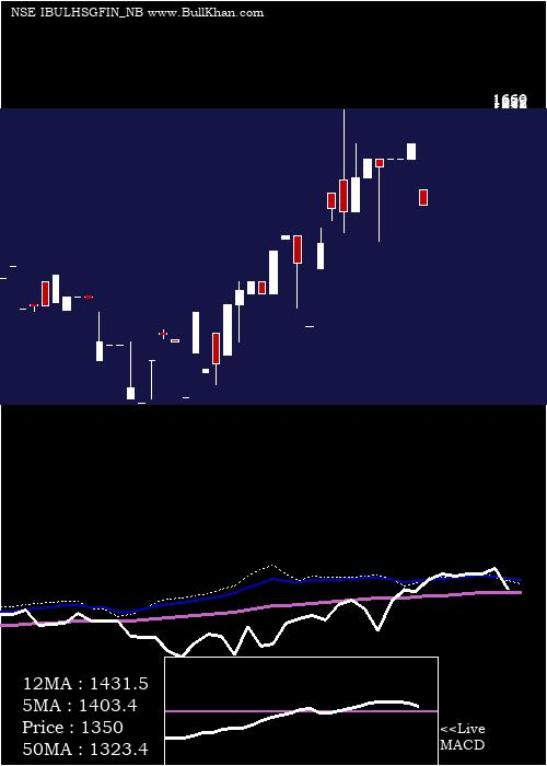 Sec Red monthly charts