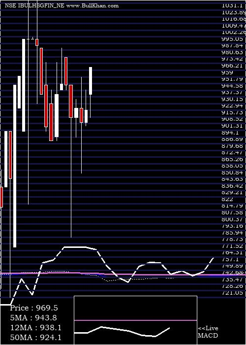Uns Red monthly charts
