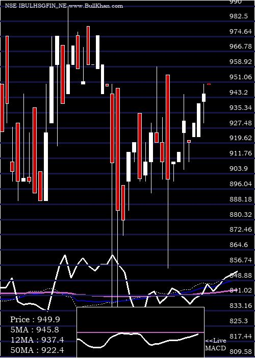 Uns Red weekly charts