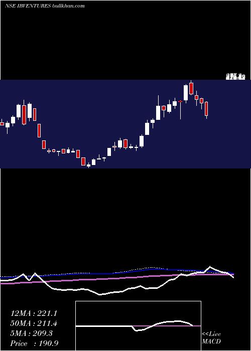 Indiabulls Ventures weekly charts