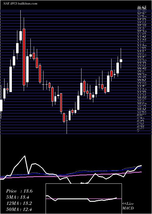 Ifci weekly charts