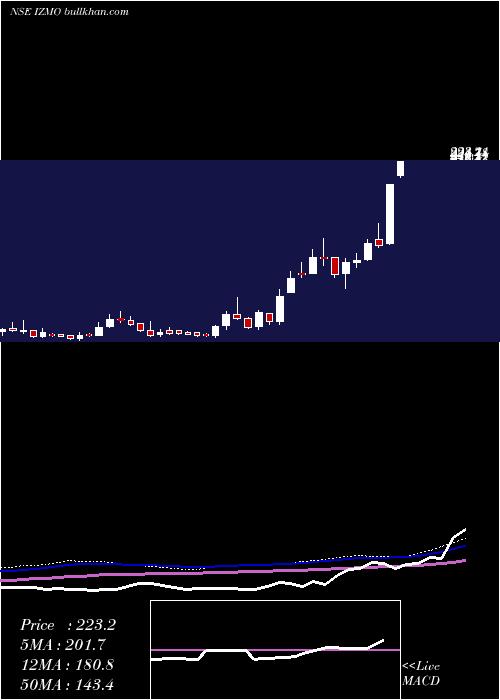 Izmo weekly charts