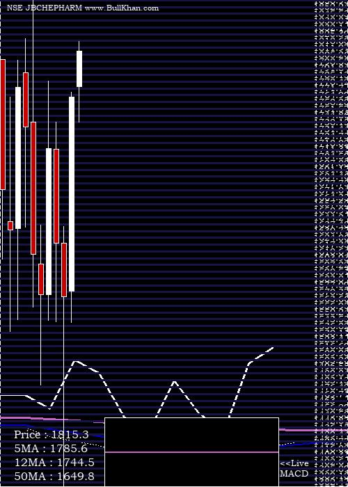 Jb Chemicals monthly charts