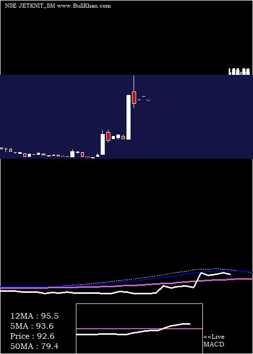 Jet Knitwears monthly charts