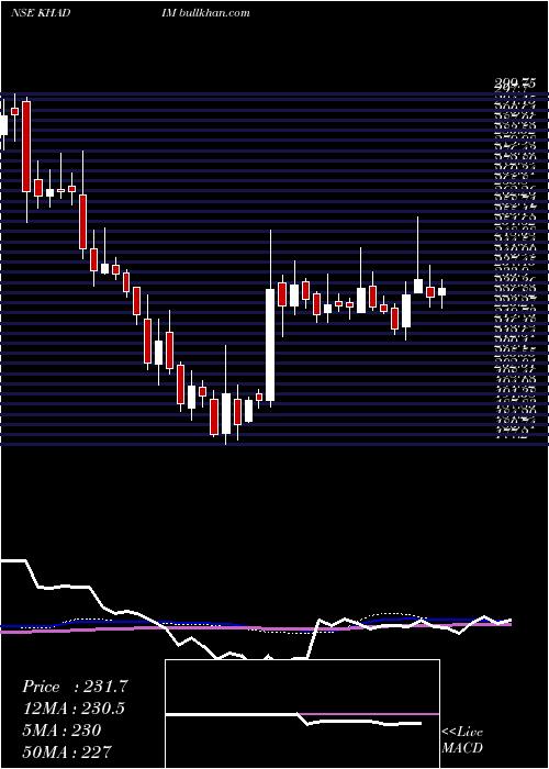 Khadim India weekly charts