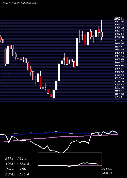 Kopran weekly charts
