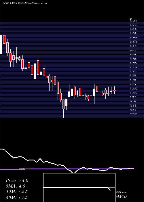 Lypsa Gems weekly charts