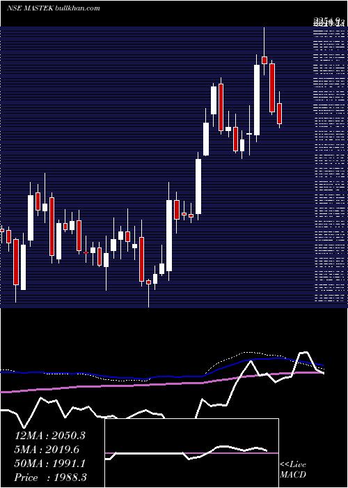 Mastek weekly charts