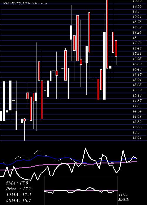 Sundarmamc Mc1rg weekly charts